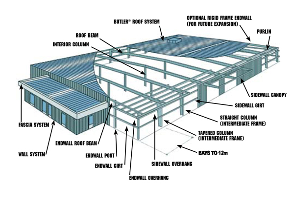 Structural Roof Systems : Bluescope steel australia structural system