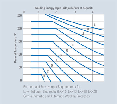 Pre-heat and Energy Input Requirements for
