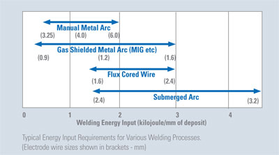 Typical Energy Input Requirements for Various Welding Processes.
